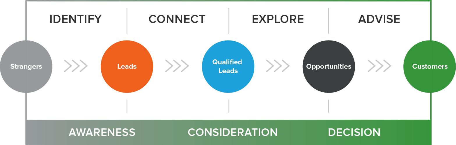 inbound-sales-methodology-1